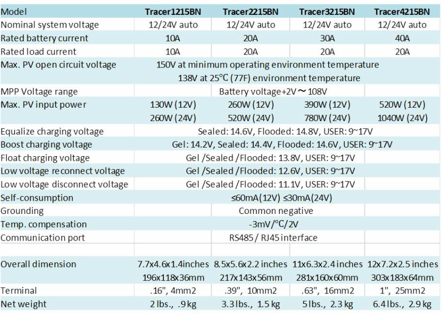 Chart of detailed technical specifications for 4 models of MPPT controllers for sale