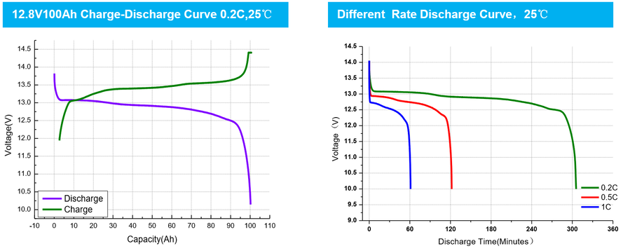 Lifepo4 battery discharge curves at 0.2C and 25C and a second chart different rate discharge curves