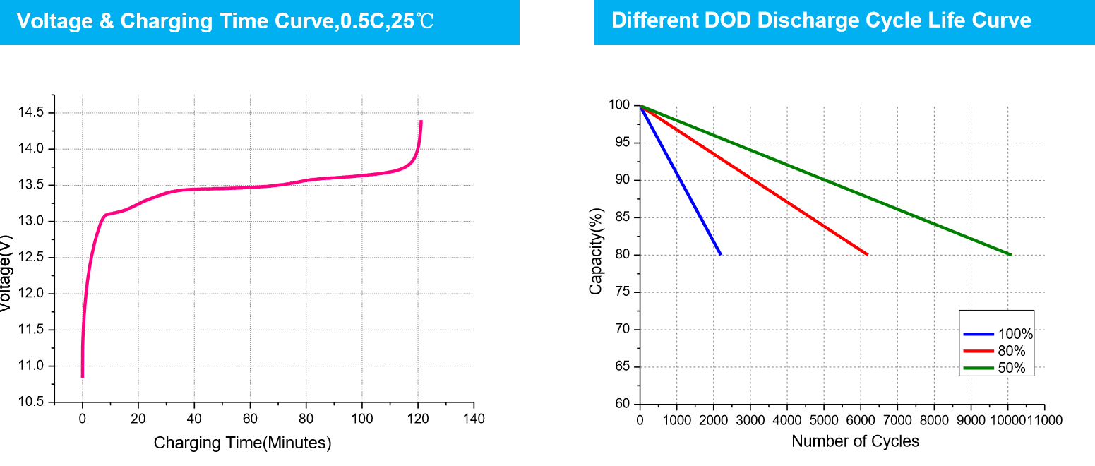 lifepo4 marine battery voltage and charging time curve and second chart different DOD discharge cycle life curves